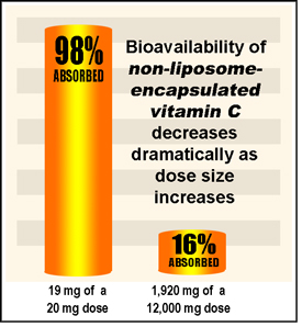 Bioavailability of vitamin C