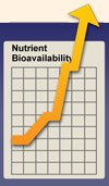 Bioavailability off the charts